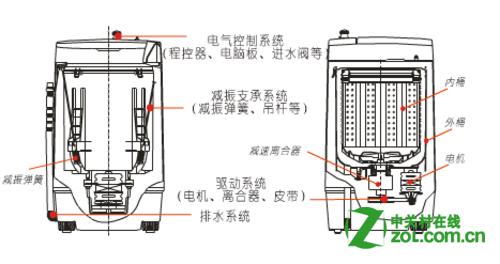 洗衣机原理是什么?
